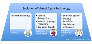 Evolution of Virtual Agent Technology