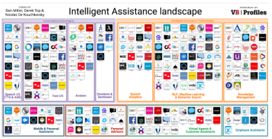 Intelligent Assistance Landscape